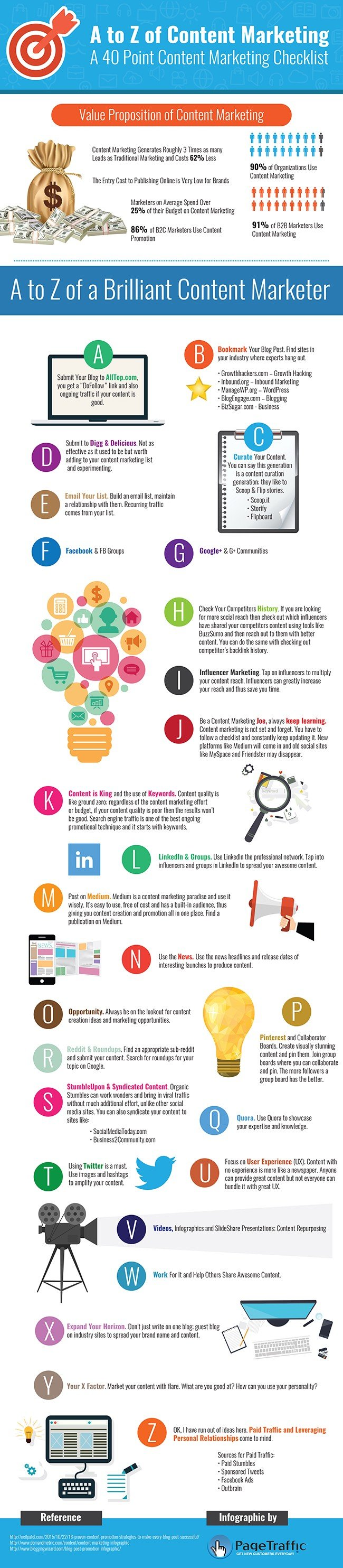 Infographic A to Z of Content Marketing