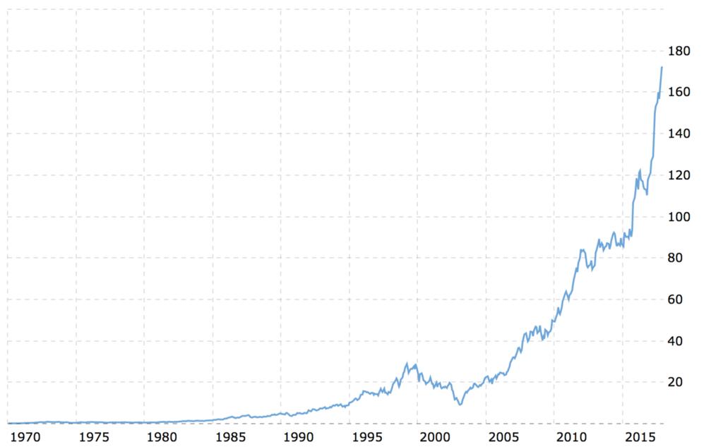 McDonald's stock price chart