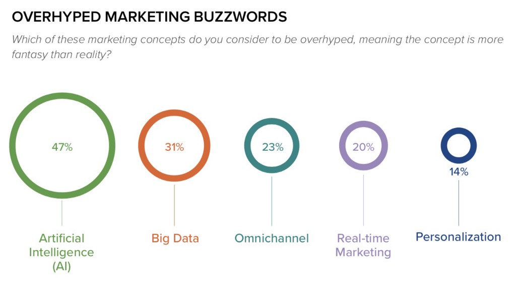 OVERHYPED MARKETING BUZZWORDS