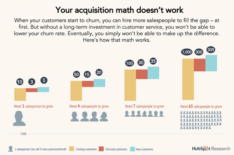 Acquisition Math