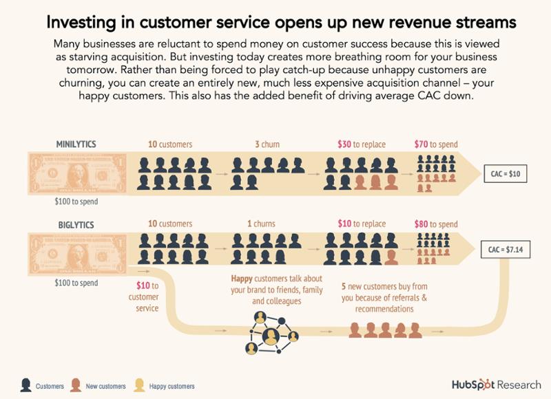 Investing in Customer