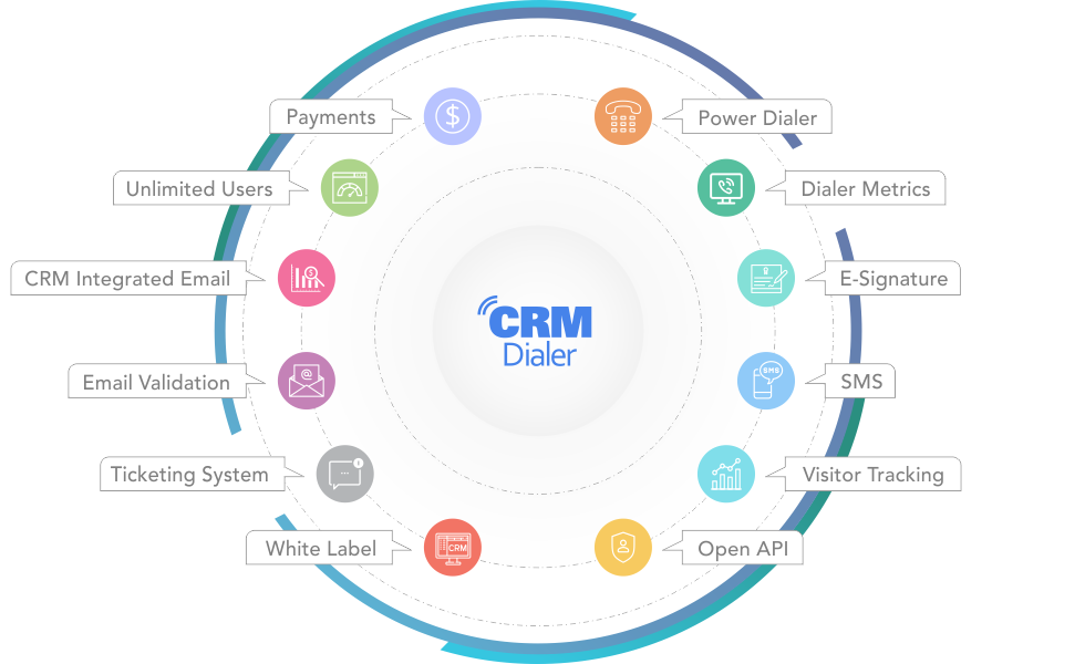 CRMDialer - CRM Browser Phone System Features