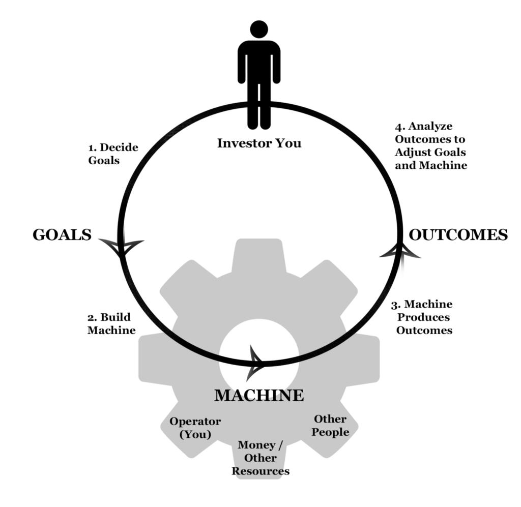 Investor, Goals, Outcomes