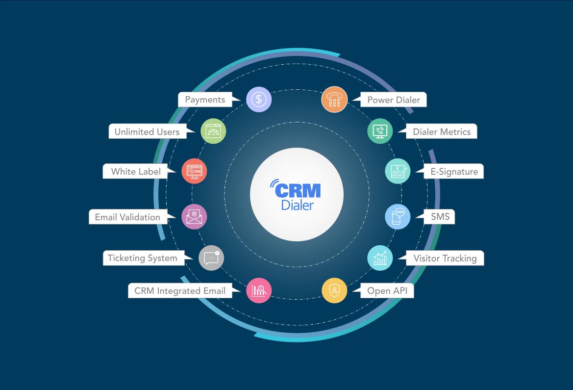 CRMDialer Features